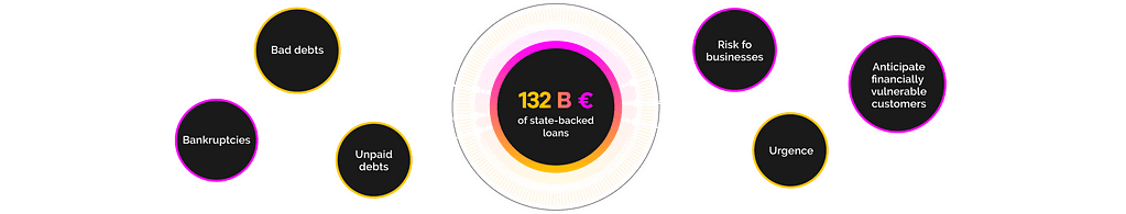 132B euros of state-backed loans