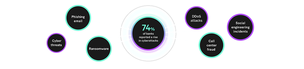 Cyberattacks landscape