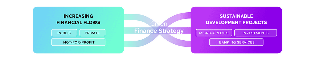Green Finance Strategy
